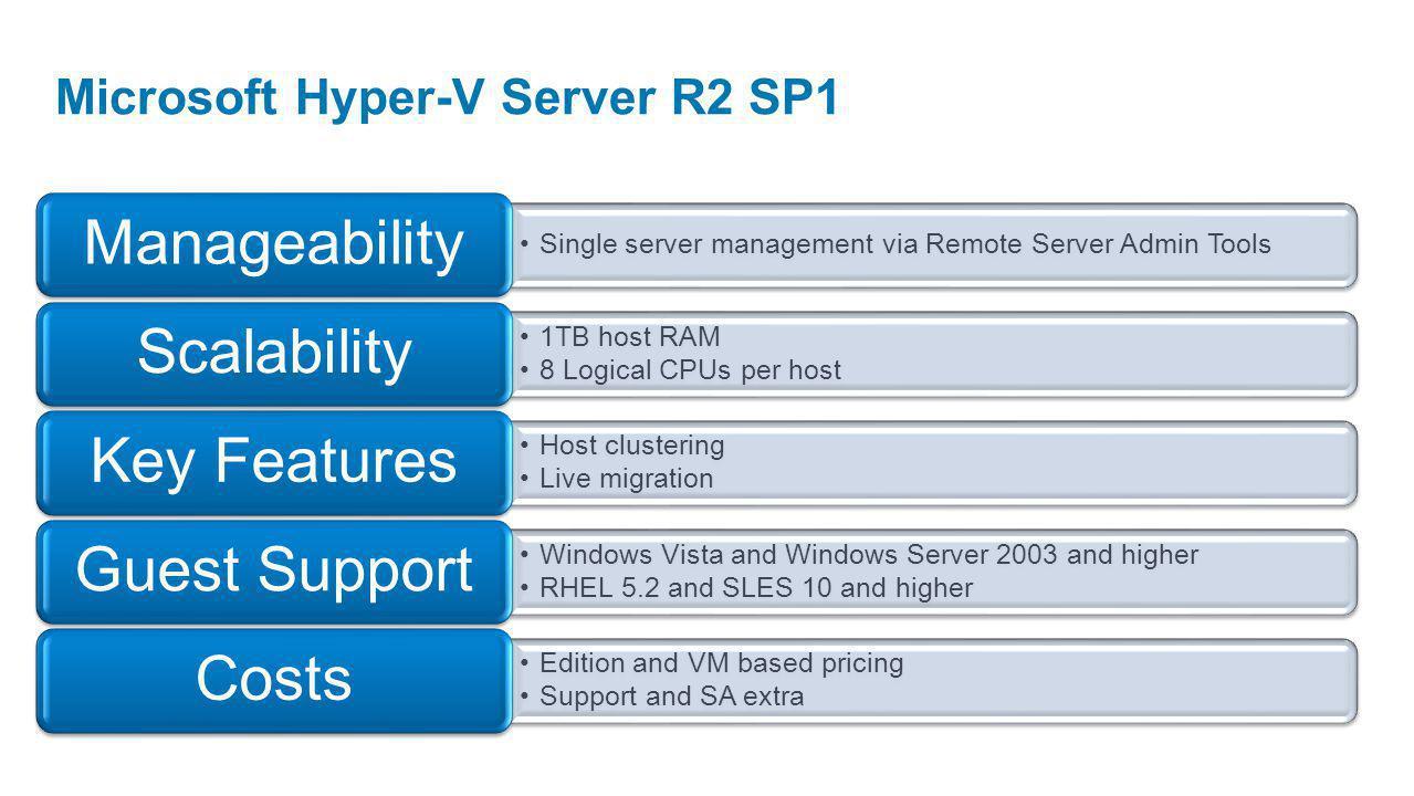 Microsoft Hyper-V Server R2 SP1 Single server management via Remote Server Admin Tools Manageability 1TB host RAM 8 Logical CPUs per host Scalability