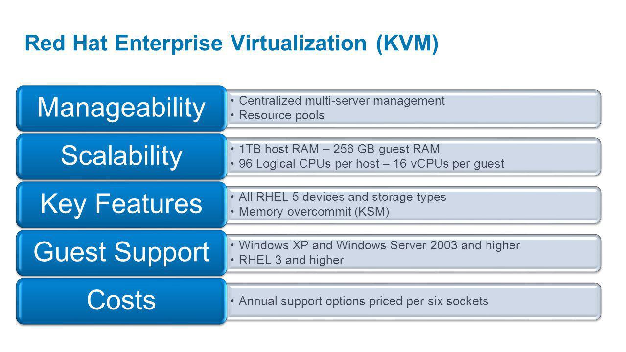 Red Hat Enterprise Virtualization (KVM) Centralized multi-server management Resource pools Manageability 1TB host RAM – 256 GB guest RAM 96 Logical CPUs per host – 16 vCPUs per guest Scalability All RHEL 5 devices and storage types Memory overcommit (KSM) Key Features Windows XP and Windows Server 2003 and higher RHEL 3 and higher Guest Support Annual support options priced per six sockets Costs