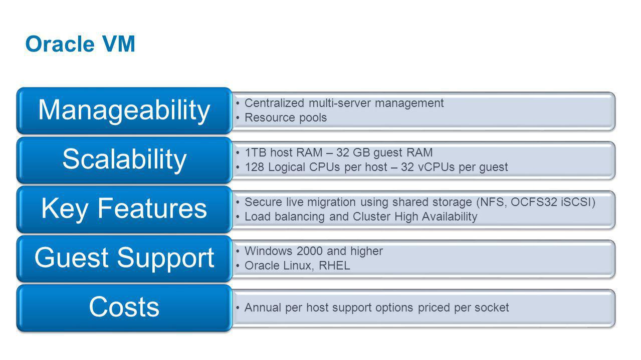 Oracle VM Centralized multi-server management Resource pools Manageability 1TB host RAM – 32 GB guest RAM 128 Logical CPUs per host – 32 vCPUs per gue