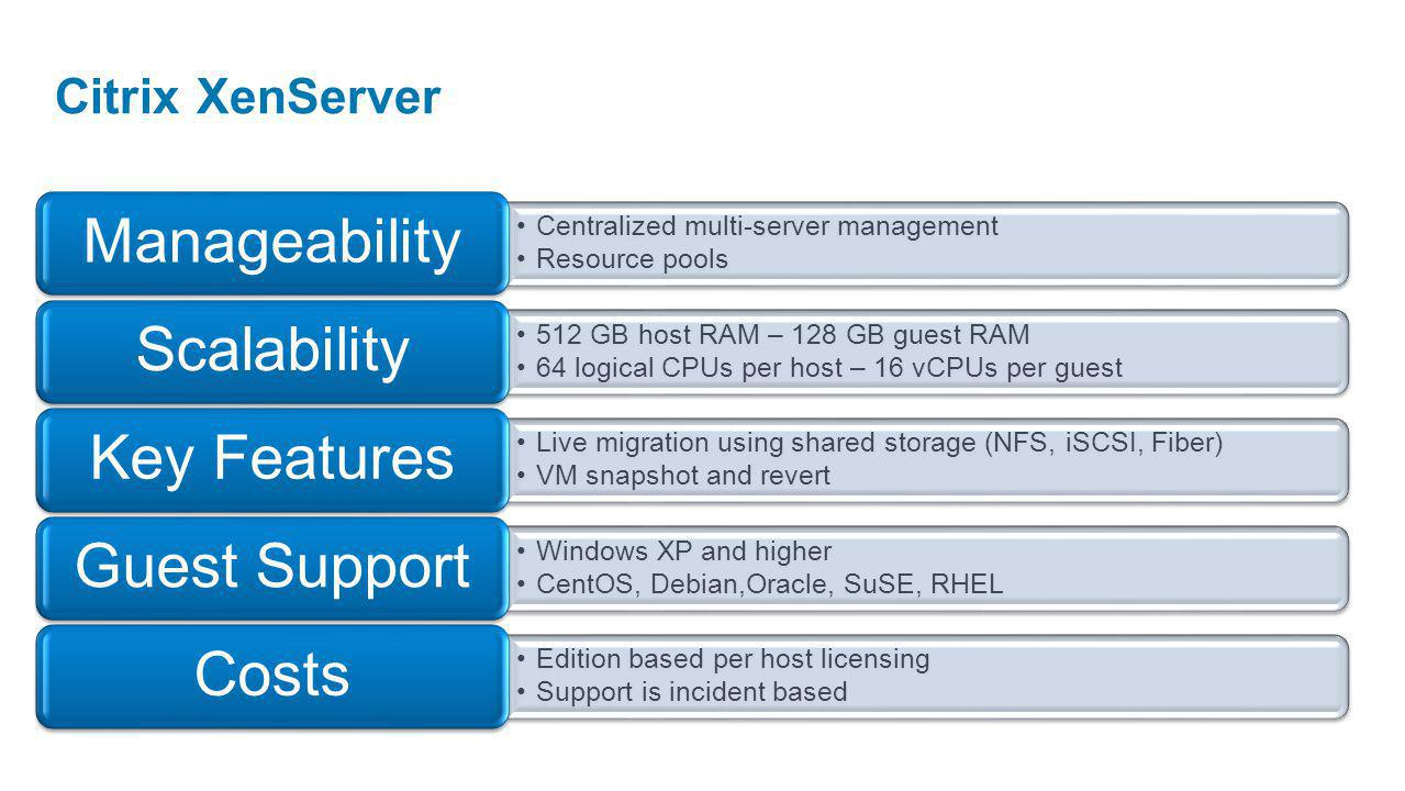 Centralized multi-server management Resource pools Manageability 512 GB host RAM – 128 GB guest RAM 64 logical CPUs per host – 16 vCPUs per guest Scalability Live migration using shared storage (NFS, iSCSI, Fiber) VM snapshot and revert Key Features Windows XP and higher CentOS, Debian,Oracle, SuSE, RHEL Guest Support Edition based per host licensing Support is incident based Costs Citrix XenServer