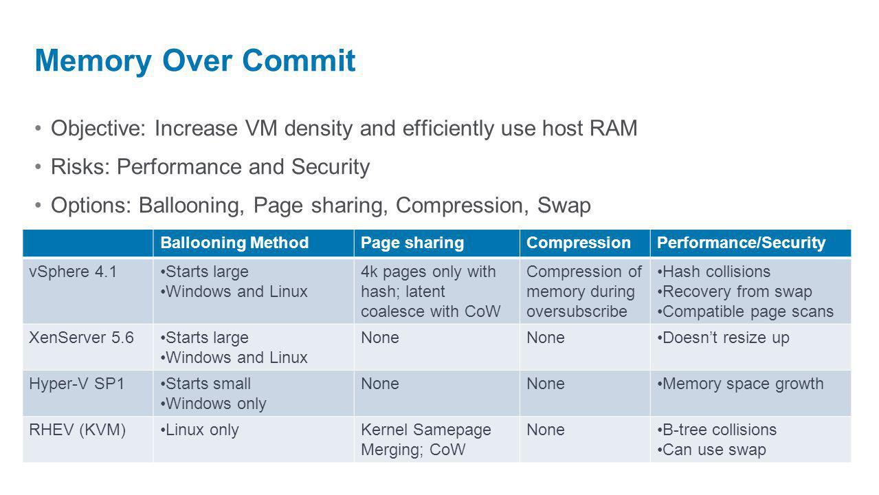 Objective: Increase VM density and efficiently use host RAM Risks: Performance and Security Options: Ballooning, Page sharing, Compression, Swap Memor