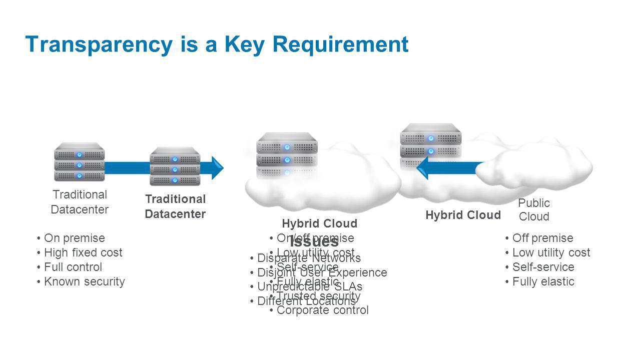 On premise High fixed cost Full control Known security On/off premise Low utility cost Self-service Fully elastic Trusted security Corporate control Off premise Low utility cost Self-service Fully elastic Traditional Datacenter Public Cloud Hybrid Cloud Traditional Datacenter Issues Disparate Networks Disjoint User Experience Unpredictable SLAs Different Locations Transparency is a Key Requirement