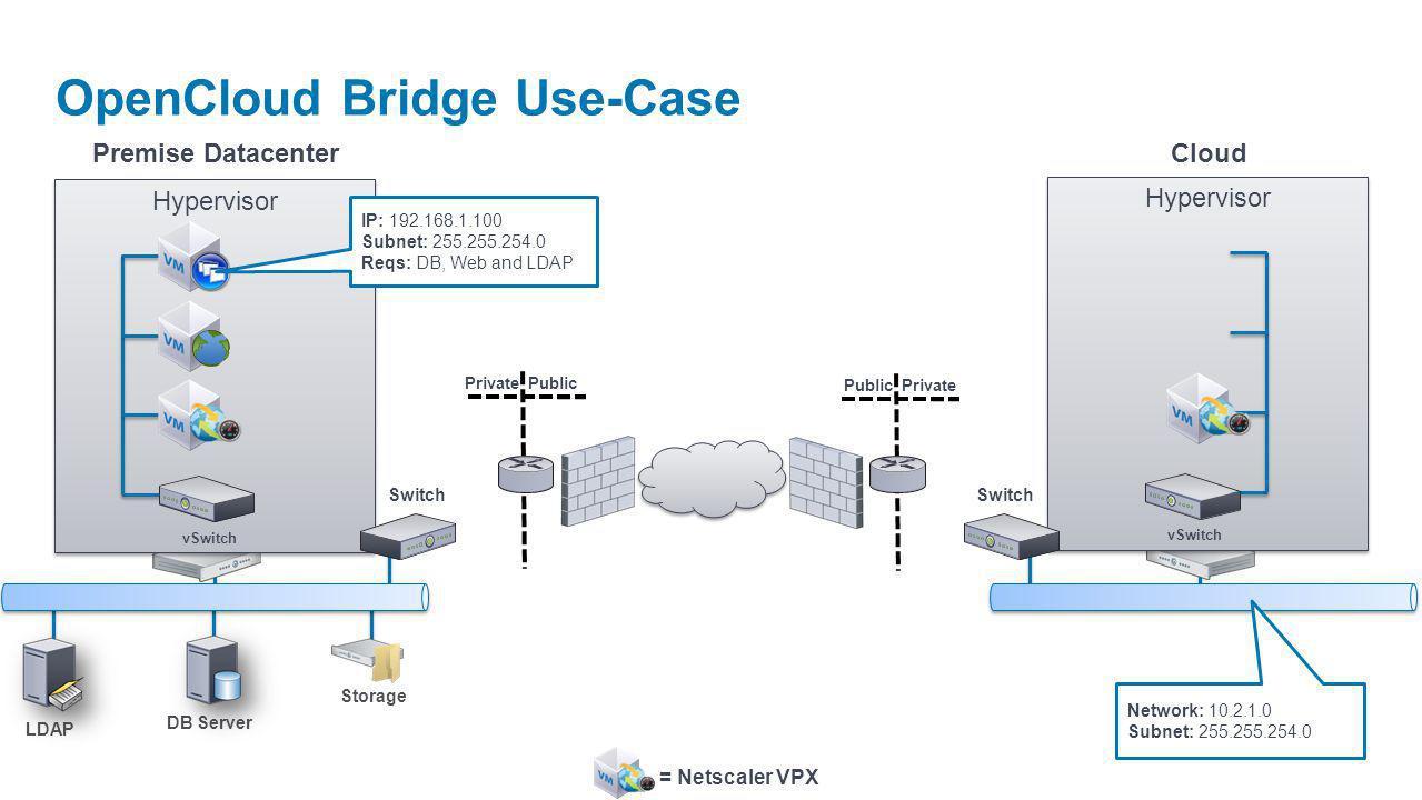 Hypervisor LDAP DB Server Private Public Private Premise DatacenterCloud OpenCloud Bridge Use-Case vSwitch Hypervisor vSwitch Switch Storage IP: 192.1