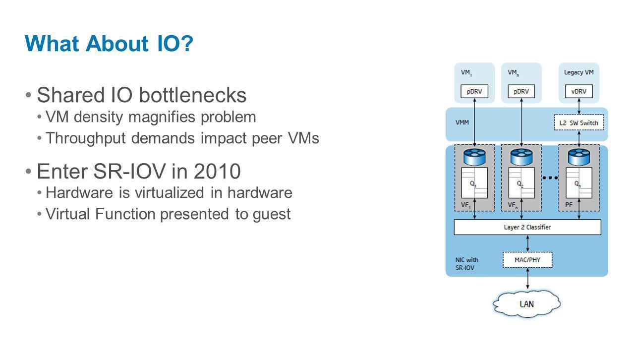 Shared IO bottlenecks VM density magnifies problem Throughput demands impact peer VMs Enter SR-IOV in 2010 Hardware is virtualized in hardware Virtual