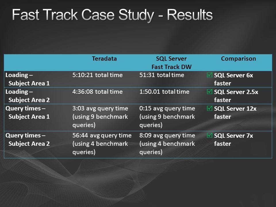 TeradataSQL Server Fast Track DW Comparison Loading – Subject Area 1 5:10:21 total time51:31 total time SQL Server 6x faster Loading – Subject Area 2