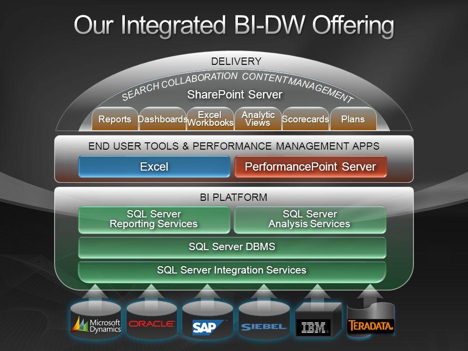 END USER TOOLS & PERFORMANCE MANAGEMENT APPS Excel PerformancePoint Server BI PLATFORM SQL Server Reporting Services SQL Server Analysis Services SQL