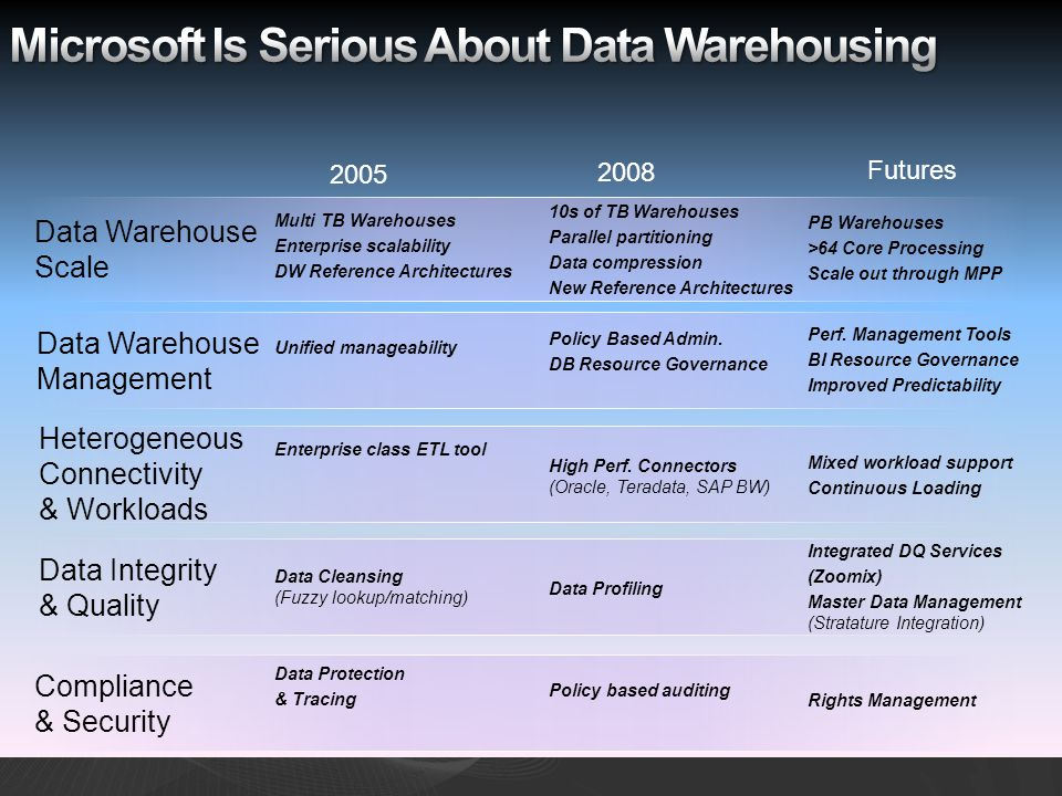 Heterogeneous Connectivity & Workloads Data Integrity & Quality Compliance & Security Data Warehouse Scale Data Warehouse Management 2005 2008 Futures