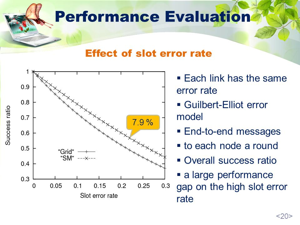 Performance Evaluation Each link has the same error rate Guilbert-Elliot error model End-to-end messages to each node a round Overall success ratio a large performance gap on the high slot error rate 7.9 % Effect of slot error rate