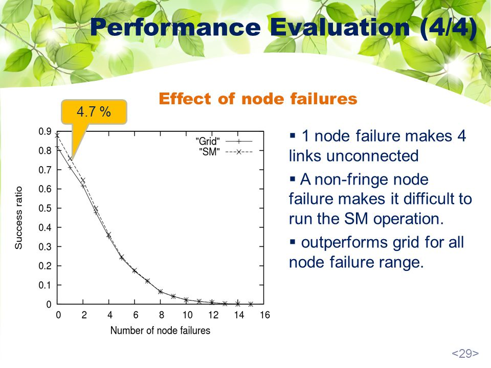 Performance Evaluation (4/4) Effect of node failures 1 node failure makes 4 links unconnected A non-fringe node failure makes it difficult to run the SM operation.