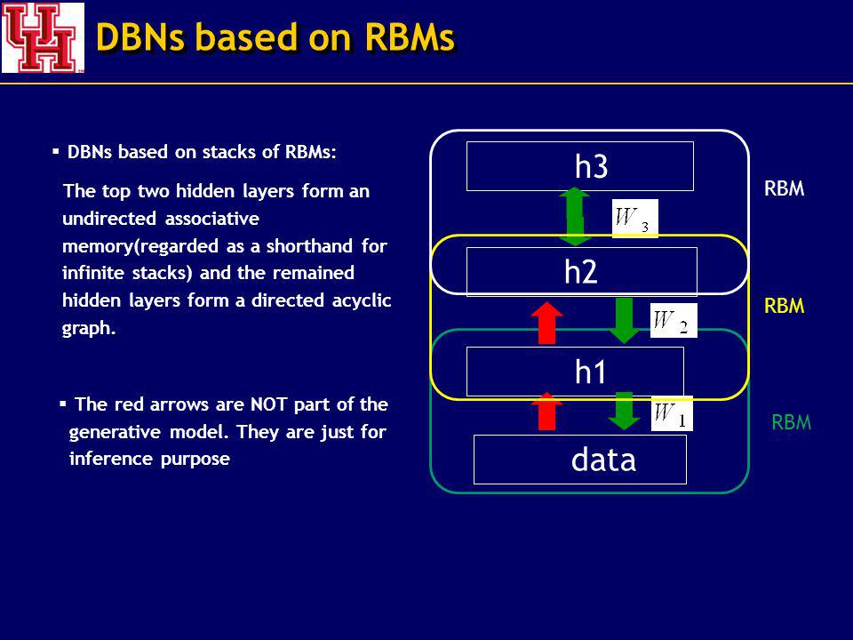 DBNs based on RBMs DBNs based on stacks of RBMs: The top two hidden layers form an undirected associative memory(regarded as a shorthand for infinite