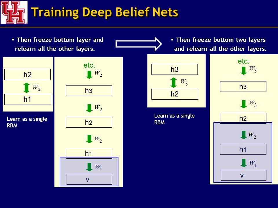 Training Deep Belief Nets Then freeze bottom layer and relearn all the other layers. Then freeze bottom two layers and relearn all the other layers. L