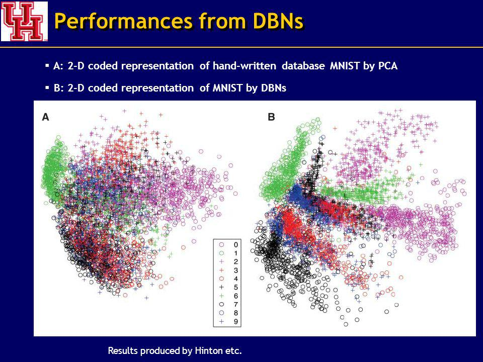 Performances from DBNs A: 2-D coded representation of hand-written database MNIST by PCA B: 2-D coded representation of MNIST by DBNs Results produced by Hinton etc.