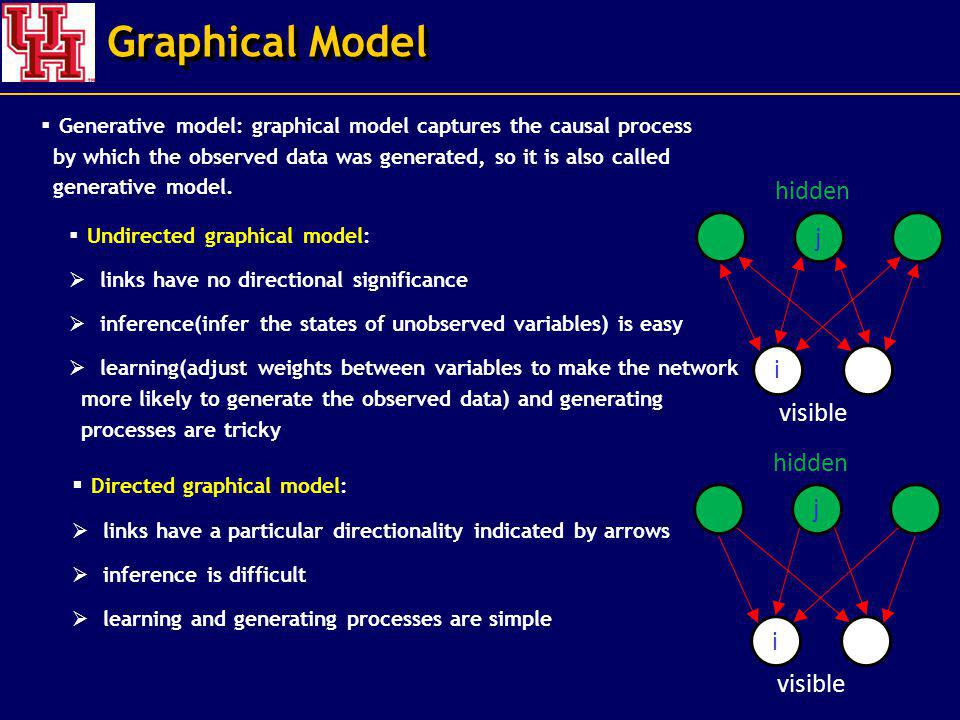 Graphical Model hidden i j visible hidden i j visible Undirected graphical model: links have no directional significance inference(infer the states of unobserved variables) is easy learning(adjust weights between variables to make the network more likely to generate the observed data) and generating processes are tricky Directed graphical model: links have a particular directionality indicated by arrows inference is difficult learning and generating processes are simple Generative model: graphical model captures the causal process by which the observed data was generated, so it is also called generative model.