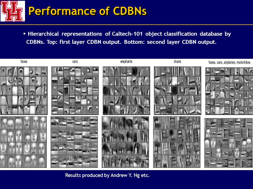Performance of CDBNs Results produced by Andrew Y.