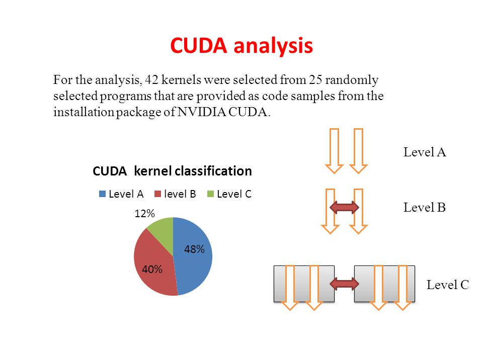 CUDA analysis For the analysis, 42 kernels were selected from 25 randomly selected programs that are provided as code samples from the installation package of NVIDIA CUDA.