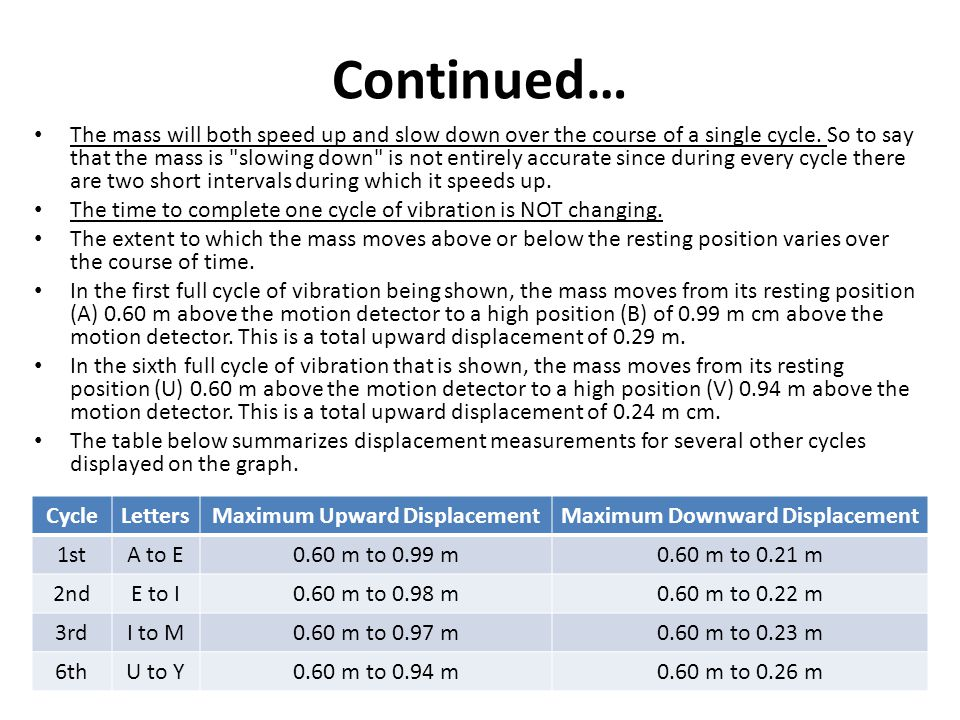 Continued… The mass will both speed up and slow down over the course of a single cycle.