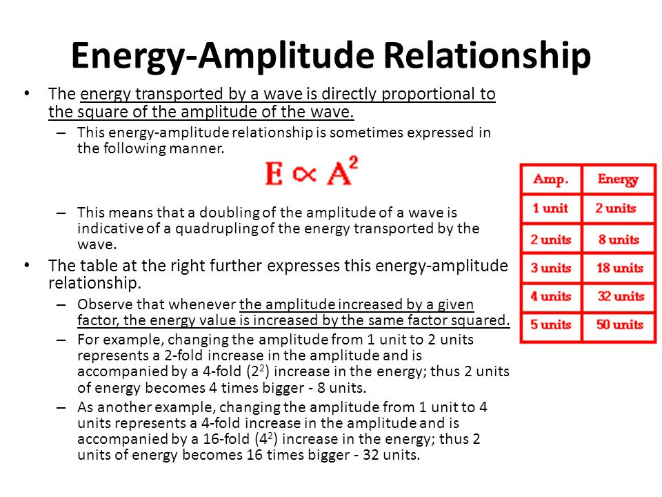 Energy-Amplitude Relationship The energy transported by a wave is directly proportional to the square of the amplitude of the wave.