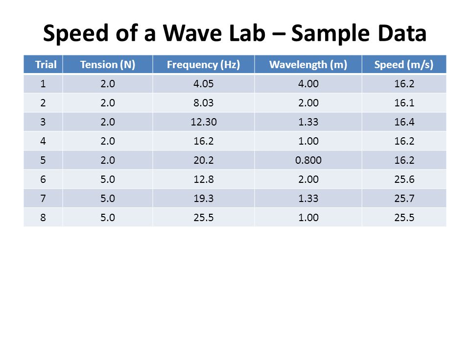Speed of a Wave Lab – Sample Data TrialTension (N)Frequency (Hz)Wavelength (m)Speed (m/s) 12.04.054.0016.2 22.08.032.0016.1 32.012.301.3316.4 42.016.21.0016.2 52.020.20.80016.2 65.012.82.0025.6 75.019.31.3325.7 85.025.51.0025.5