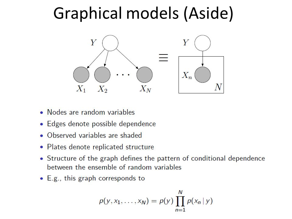 Graphical models (Aside)