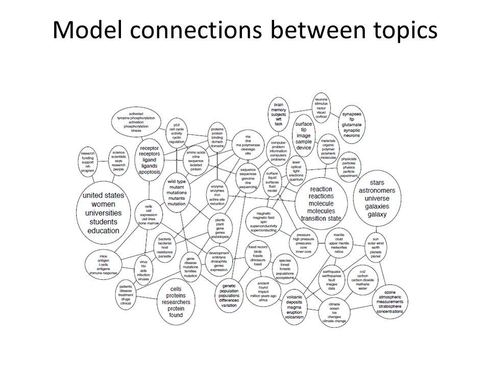 Model connections between topics