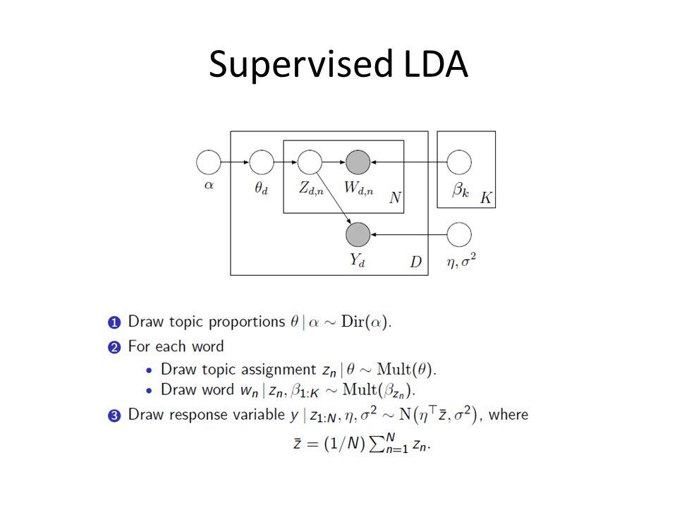 Supervised LDA