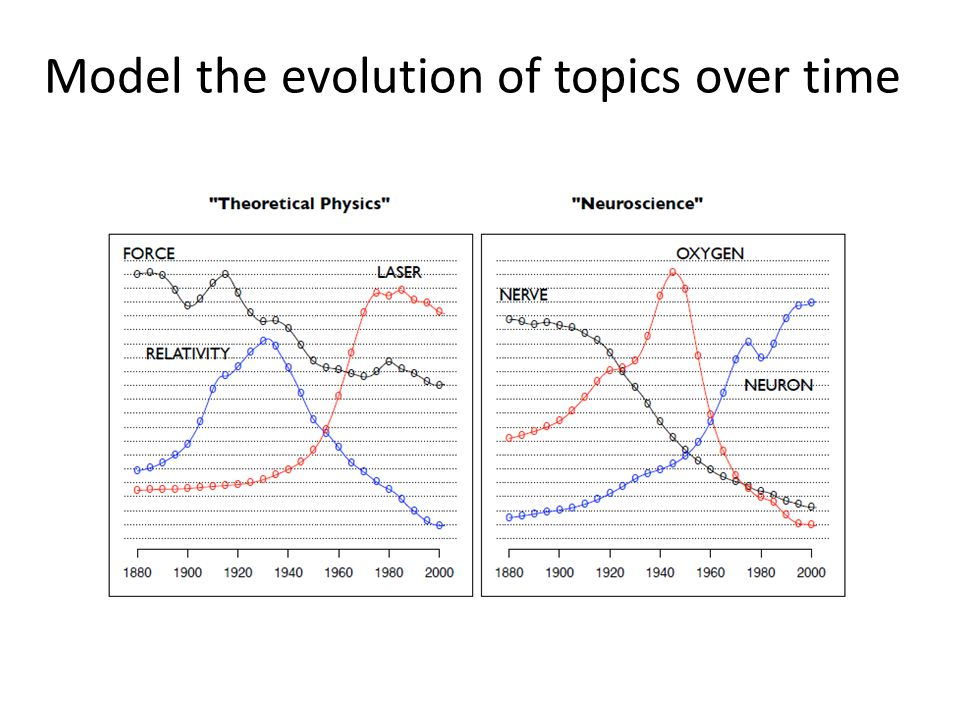Model the evolution of topics over time
