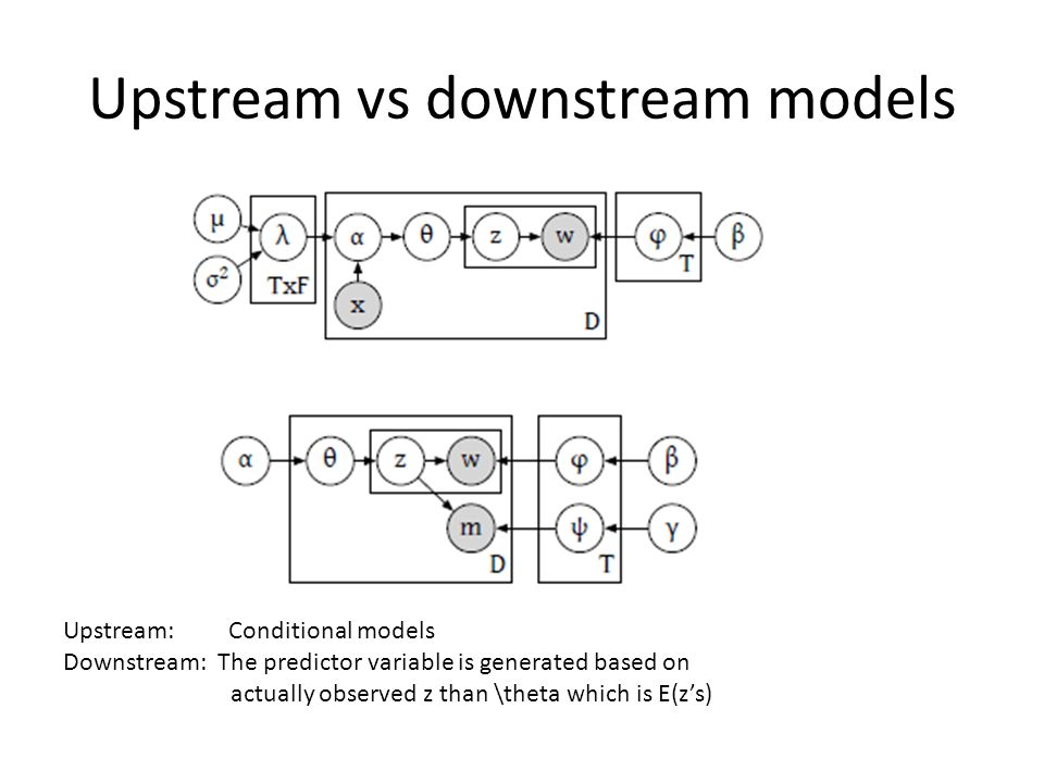 Upstream vs downstream models Upstream: Conditional models Downstream: The predictor variable is generated based on actually observed z than \theta which is E(zs)