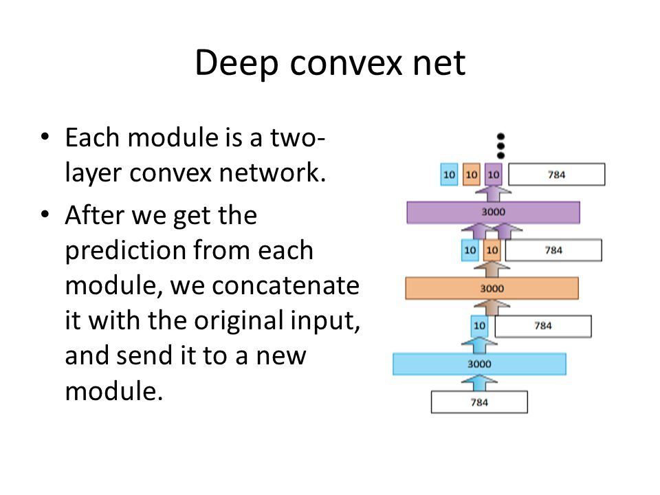 Deep convex net Each module is a two- layer convex network. After we get the prediction from each module, we concatenate it with the original input, a