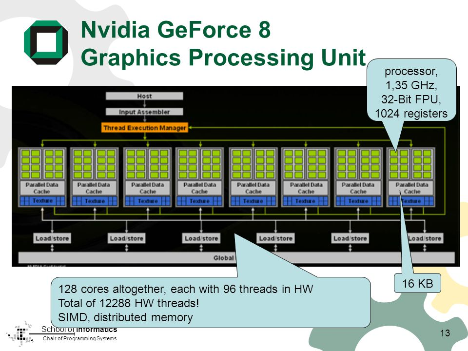 Chair of Programming Systems School of Informatics Nvidia GeForce 8 Graphics Processing Unit processor, 1,35 GHz, 32-Bit FPU, 1024 registers 16 KB 128 cores altogether, each with 96 threads in HW Total of 12288 HW threads.
