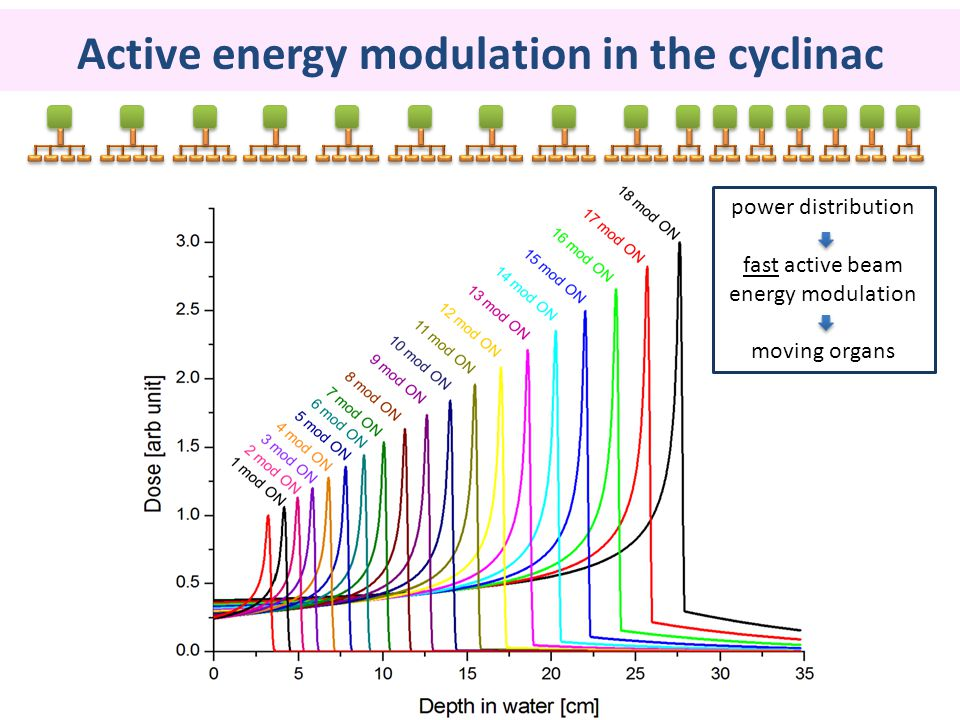 Active energy modulation in the cyclinac power distribution fast active beam energy modulation moving organs