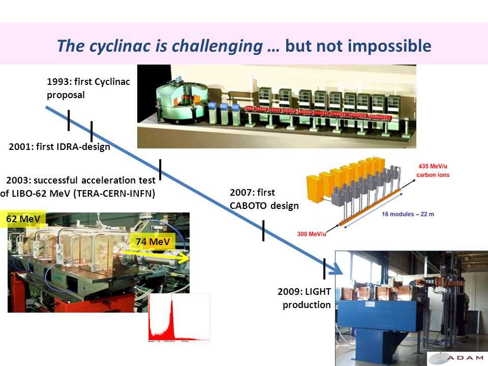 1993: first Cyclinac proposal 2003: successful acceleration test of LIBO-62 MeV (TERA-CERN-INFN) 2009: LIGHT production 2001: first IDRA-design 2007: