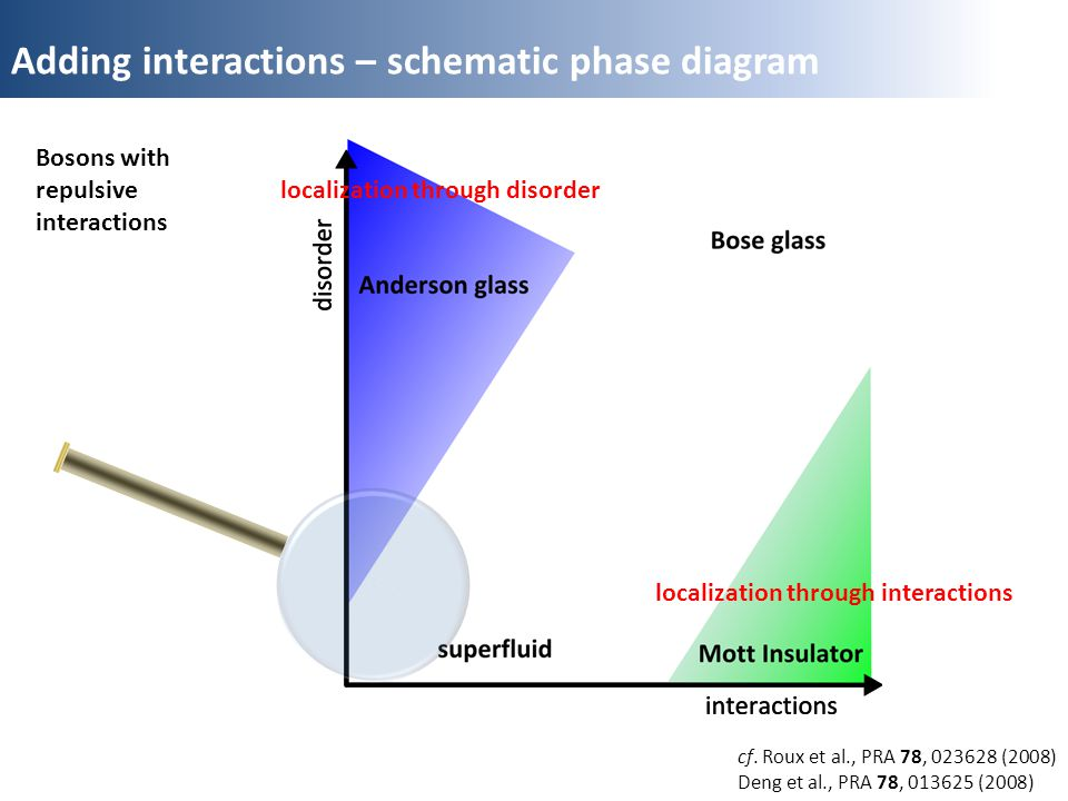 Adding interactions – schematic phase diagram localization through disorder localization through interactions cf.