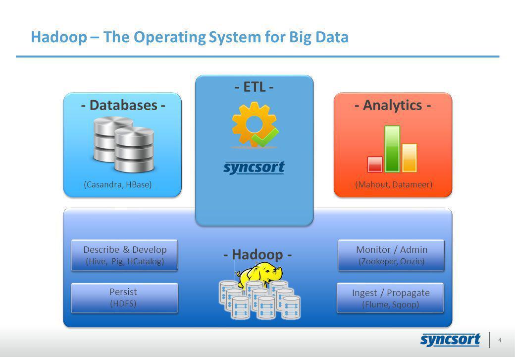 Hadoop – The Operating System for Big Data 4 - Hadoop - Ingest / Propagate (Flume, Sqoop) Describe & Develop (Hive, Pig, HCatalog) Persist (HDFS) - Databases -- Analytics - - ETL - Monitor / Admin (Zookeper, Oozie) (Mahout, Datameer)(Casandra, HBase)