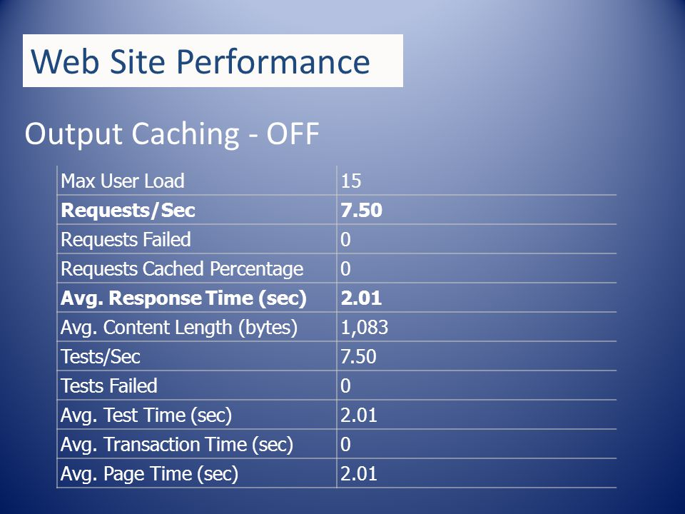 Output Caching - ON Web Site Performance Max User Load15 Requests/Sec1,017 Requests Failed20 Requests Cached Percentage0 Avg.
