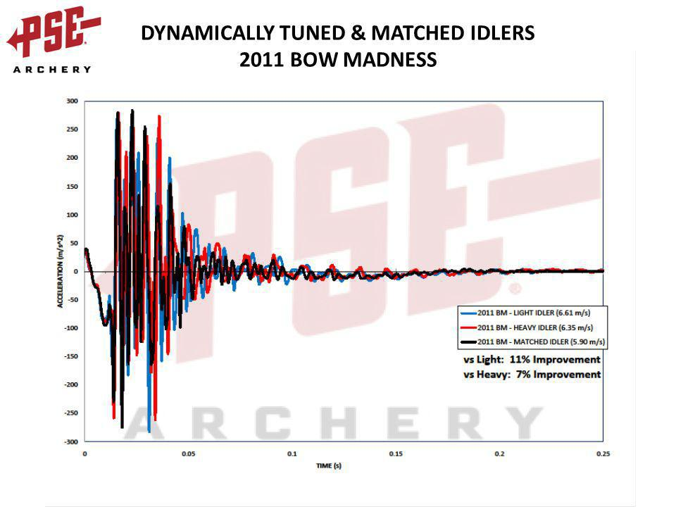 DYNAMICALLY TUNED & MATCHED IDLERS 2011 BOW MADNESS
