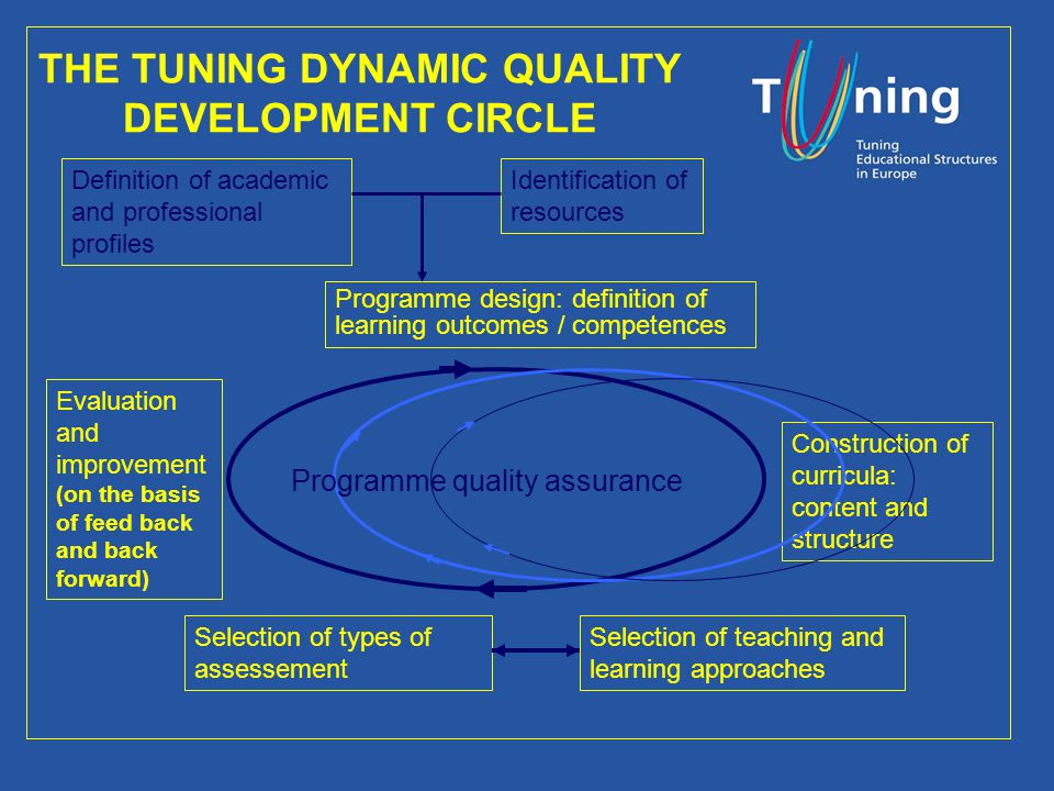 The academic implications of the Bologna Process, London, 12th May 2006 Joaquim Carvalho, University of Coimbra, joaquim@dei.uc.pt 12 THE TUNING DYNAMIC QUALITY DEVELOPMENT CIRCLE Definition of academic and professional profiles Programme design: definition of learning outcomes / competences Identification of resources Construction of curricula: content and structure Selection of teaching and learning approaches Selection of types of assessement Evaluation and improvement (on the basis of feed back and back forward) Programme quality assurance