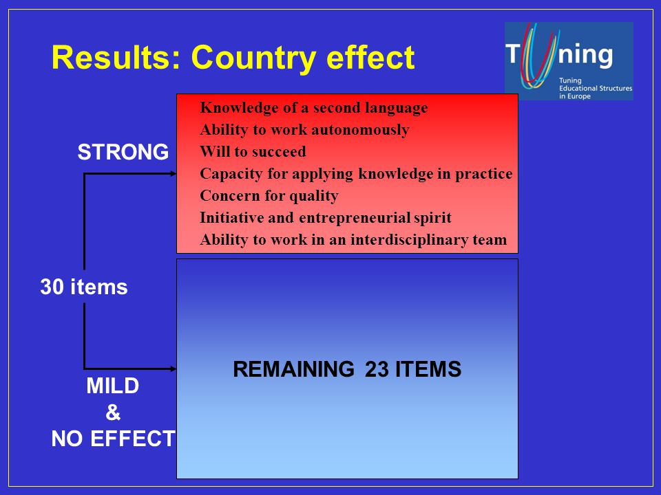 Management Committee Results: Country effect Will to succeed Ability to work autonomously Knowledge of a second language Capacity for applying knowled