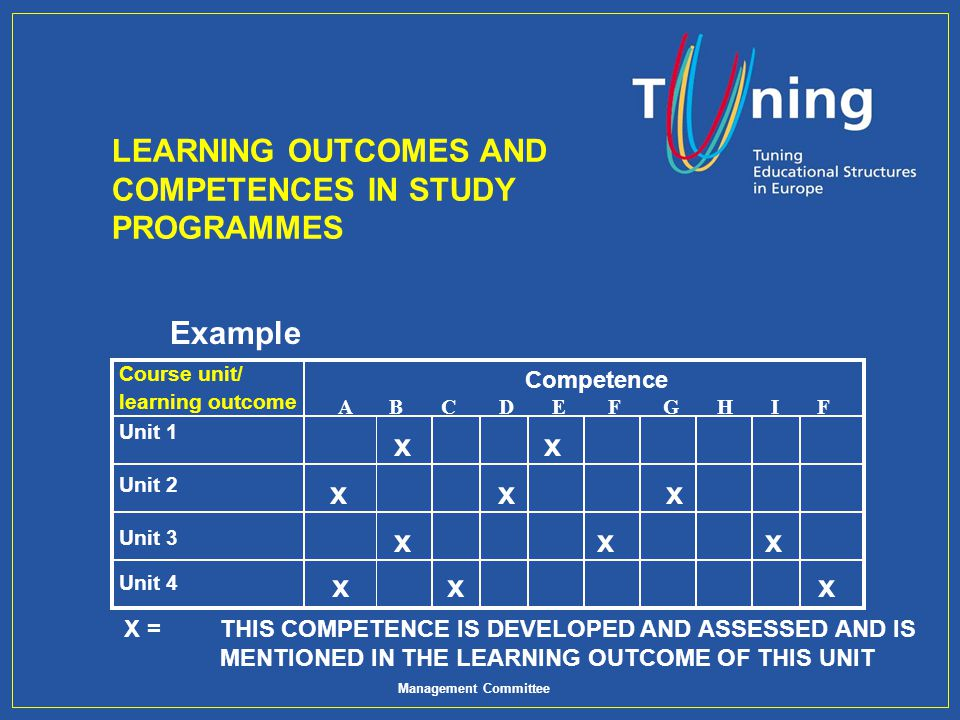 Management Committee LEARNING OUTCOMES AND COMPETENCES IN STUDY PROGRAMMES Example Course unit/ learning outcome Unit 1 Unit 2 Competence A B C D E F