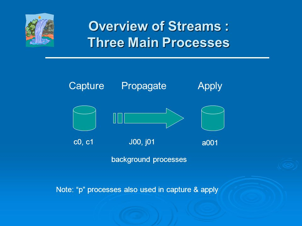 Streams Replication: A View from 10,000 Feet Streams propagates both DML & DDL changes to another database (or elsewhere in same database.)Streams pro