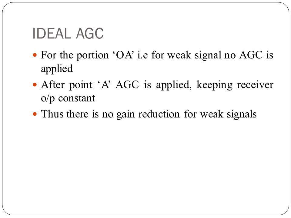 IDEAL AGC For the portion OA i.e for weak signal no AGC is applied After point A AGC is applied, keeping receiver o/p constant Thus there is no gain r