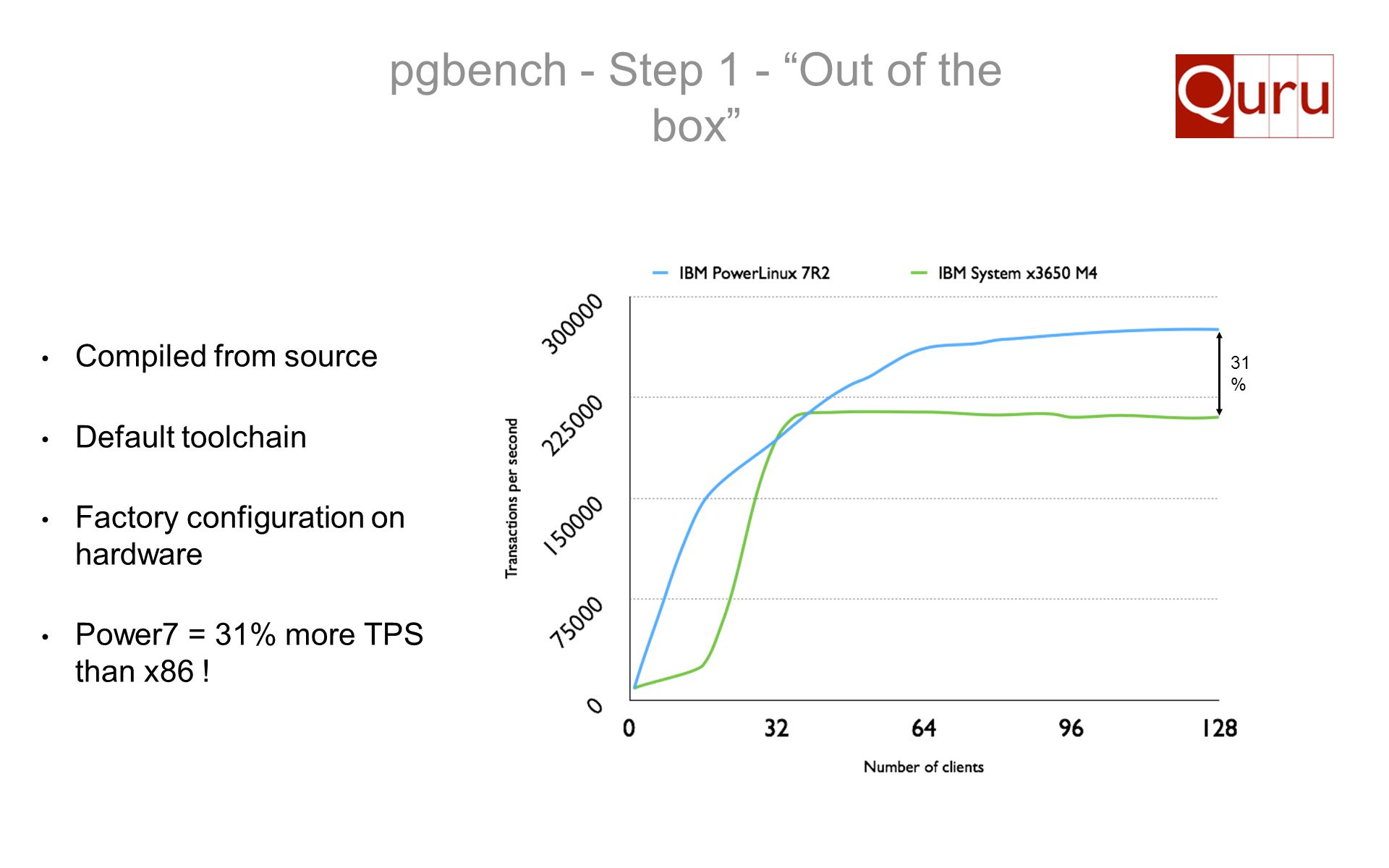 pgbench - Step 1 - Out of the box Compiled from source Default toolchain Factory configuration on hardware Power7 = 31% more TPS than x86 ! 31 %