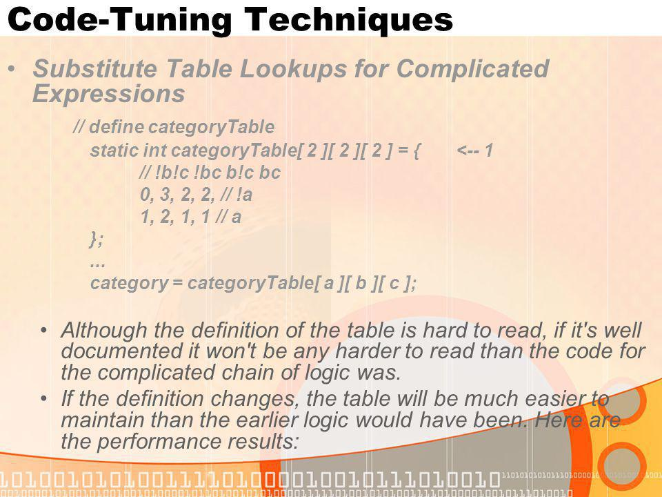 Code-Tuning Techniques Substitute Table Lookups for Complicated Expressions // define categoryTable static int categoryTable[ 2 ][ 2 ][ 2 ] = { <-- 1