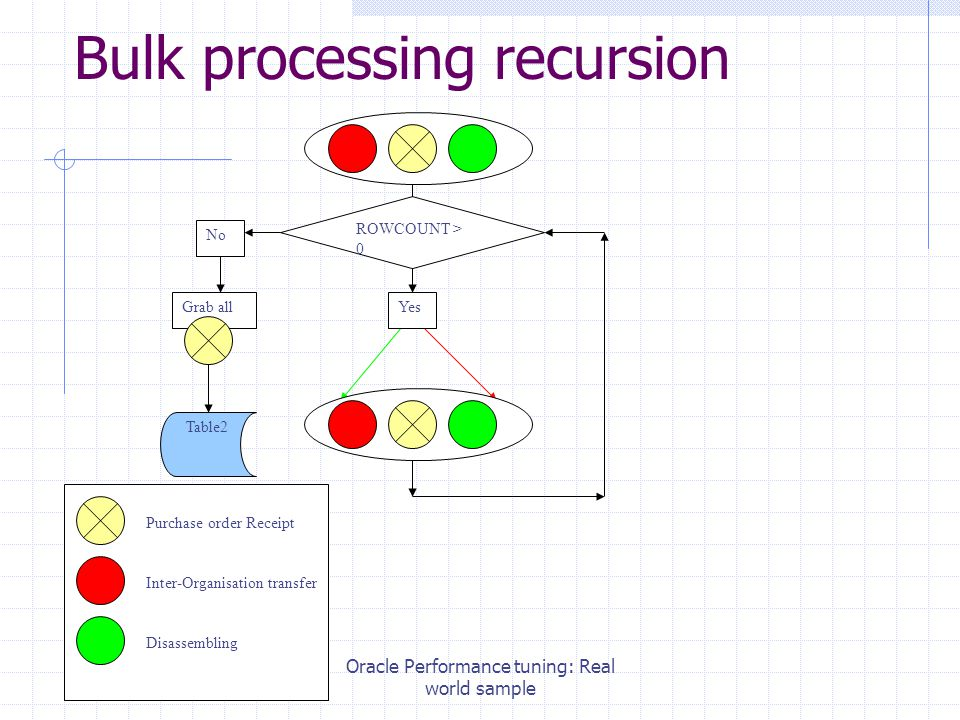 Oracle Performance tuning: Real world sample Bulk processing recursion Purchase order Receipt Inter-Organisation transfer Disassembling ROWCOUNT > 0 Yes No Grab all Table2