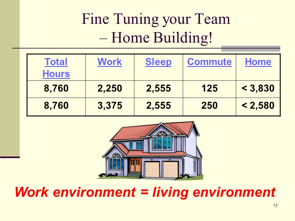 13 Fine Tuning your Team – Home Building! Work environment = living environment Total Hours WorkSleepCommuteHome 8,7602,2502,555125< 3,830 8,7603,3752