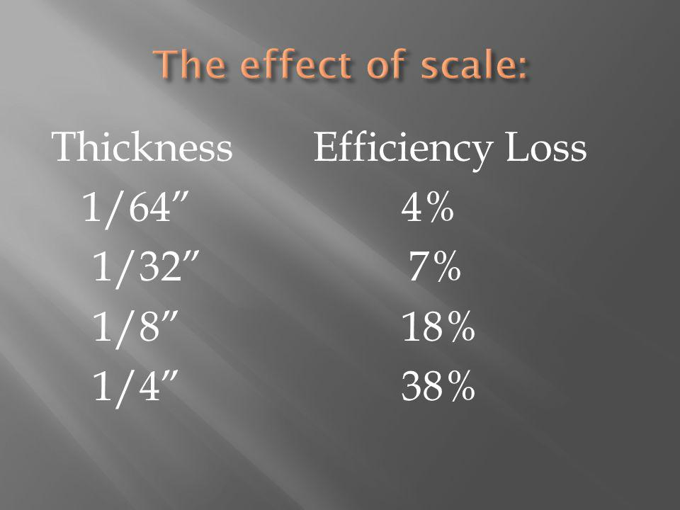 ThicknessEfficiency Loss 1/64 4% 1/32 7% 1/8 18% 1/4 38%