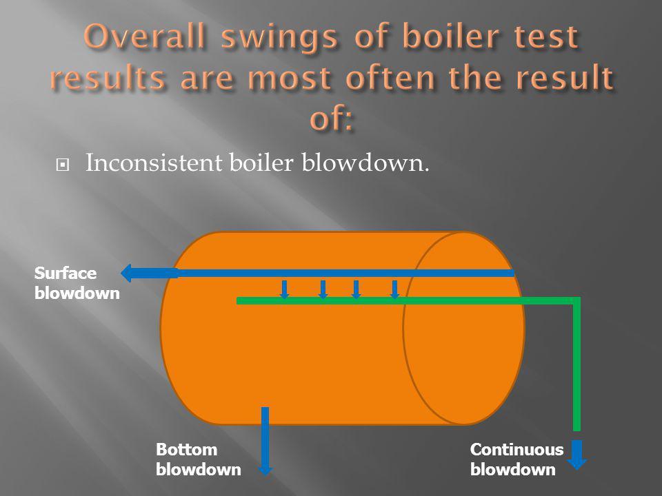 Inconsistent boiler blowdown. Continuous blowdown Surface blowdown Bottom blowdown