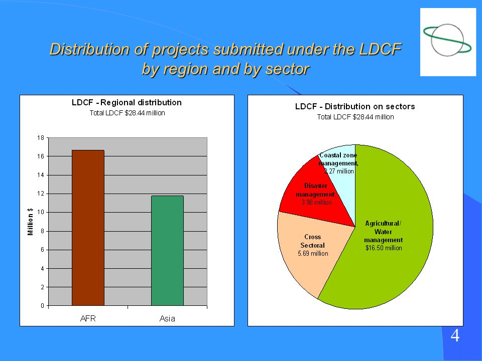4 Distribution of projects submitted under the LDCF by region and by sector