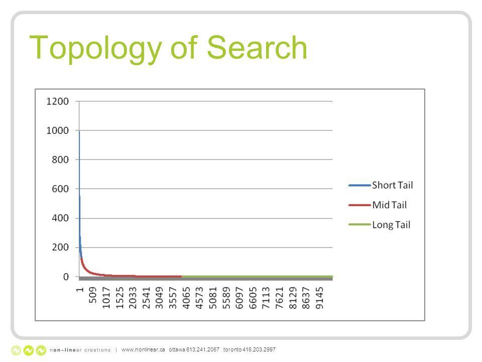 Topology of Search | www.nonlinear.ca ottawa 613.241.2067 toronto 416.203.2997