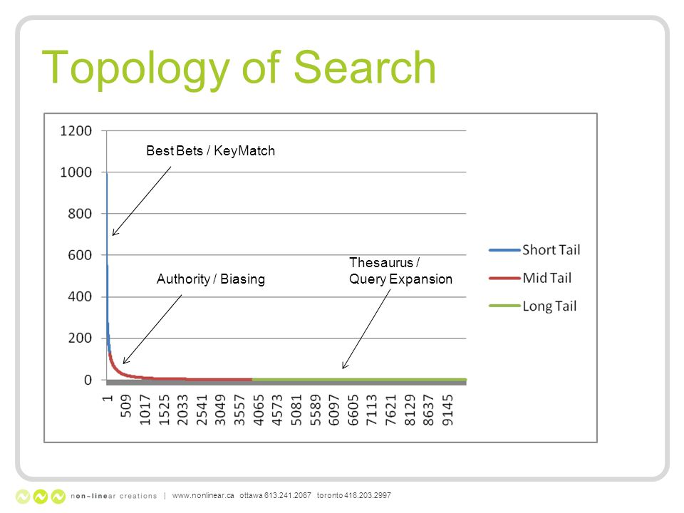 Topology of Search | www.nonlinear.ca ottawa 613.241.2067 toronto 416.203.2997 Best Bets / KeyMatch Thesaurus / Query Expansion Authority / Biasing