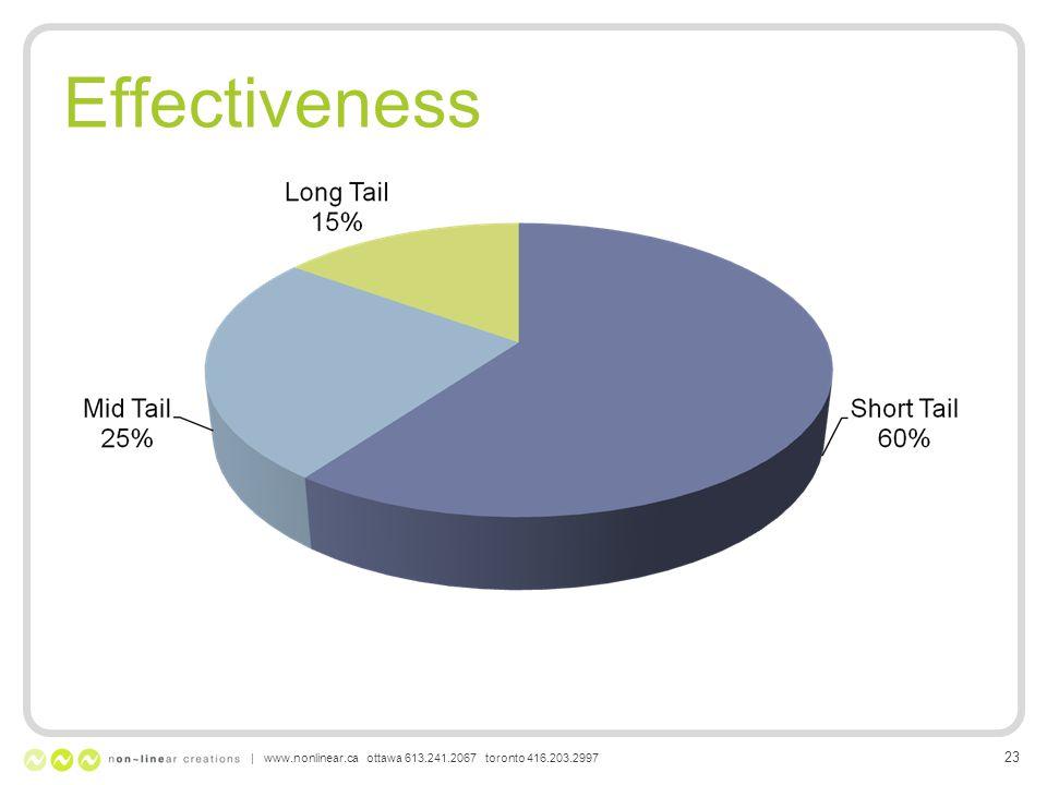 Effectiveness | www.nonlinear.ca ottawa 613.241.2067 toronto 416.203.2997 23